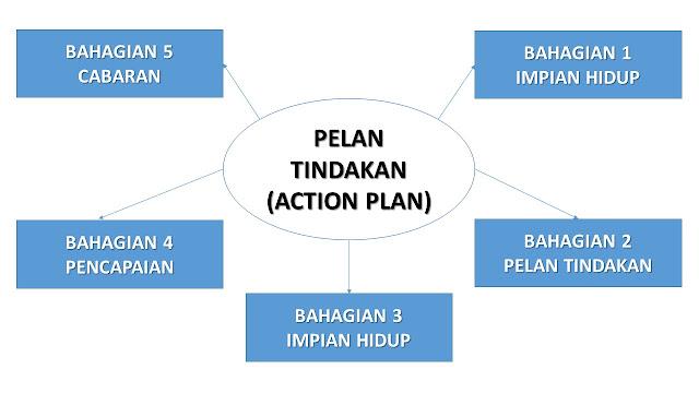 Action Plan (Pelan Tindakan)