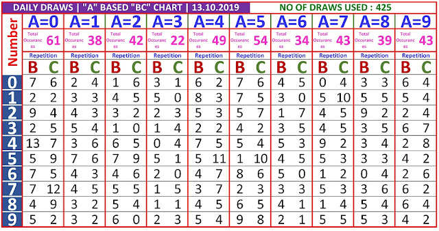 Kerala Lottery Winning Number Daily  Trending And Pending A based BC chart  on 13.10.2019