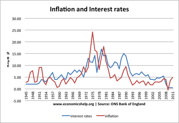 Comparison of Inflation and interest rates in UK