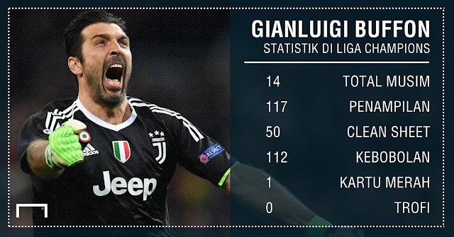 Statistik Gianluigi Buffon di Liga Champion
