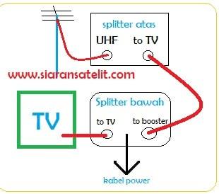 Cara Pasang Booster TV, Splitter dan CATV Signal Amplifier