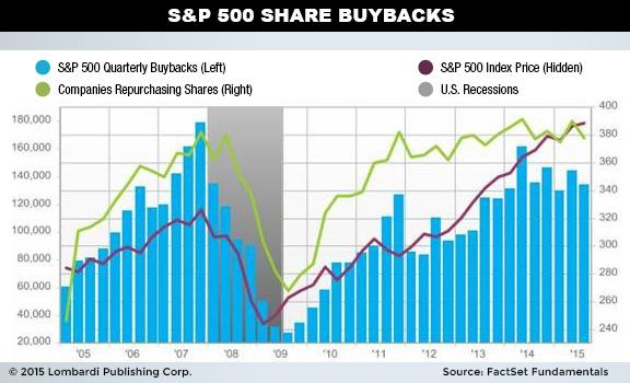 Dividend vs share buyback which is better stock buybacks in which companies buy back their own stocks and reduce the number of shares on the market surged to 561 billion in 2015a 40 increase ccuart Image collections