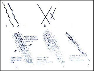 Gambar 2. Model sifat kekar dan urat kuarsa (Heru Sigit, 2002). Kekar tarikan (1a), kekar tekanan(1b), urat kuarsa tarikan (2a), urat kuarsa tekanan (2b), urat kuarsa tekanan membentuk penebalan dan penipisan (2c)