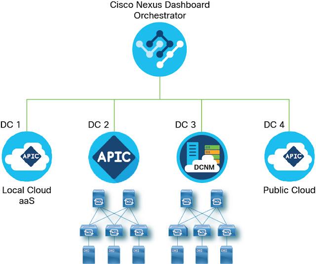 Cisco Prep, Cisco Preparation, Cisco Learning, Cisco Exam Prep, Cisco Tutorial and Material