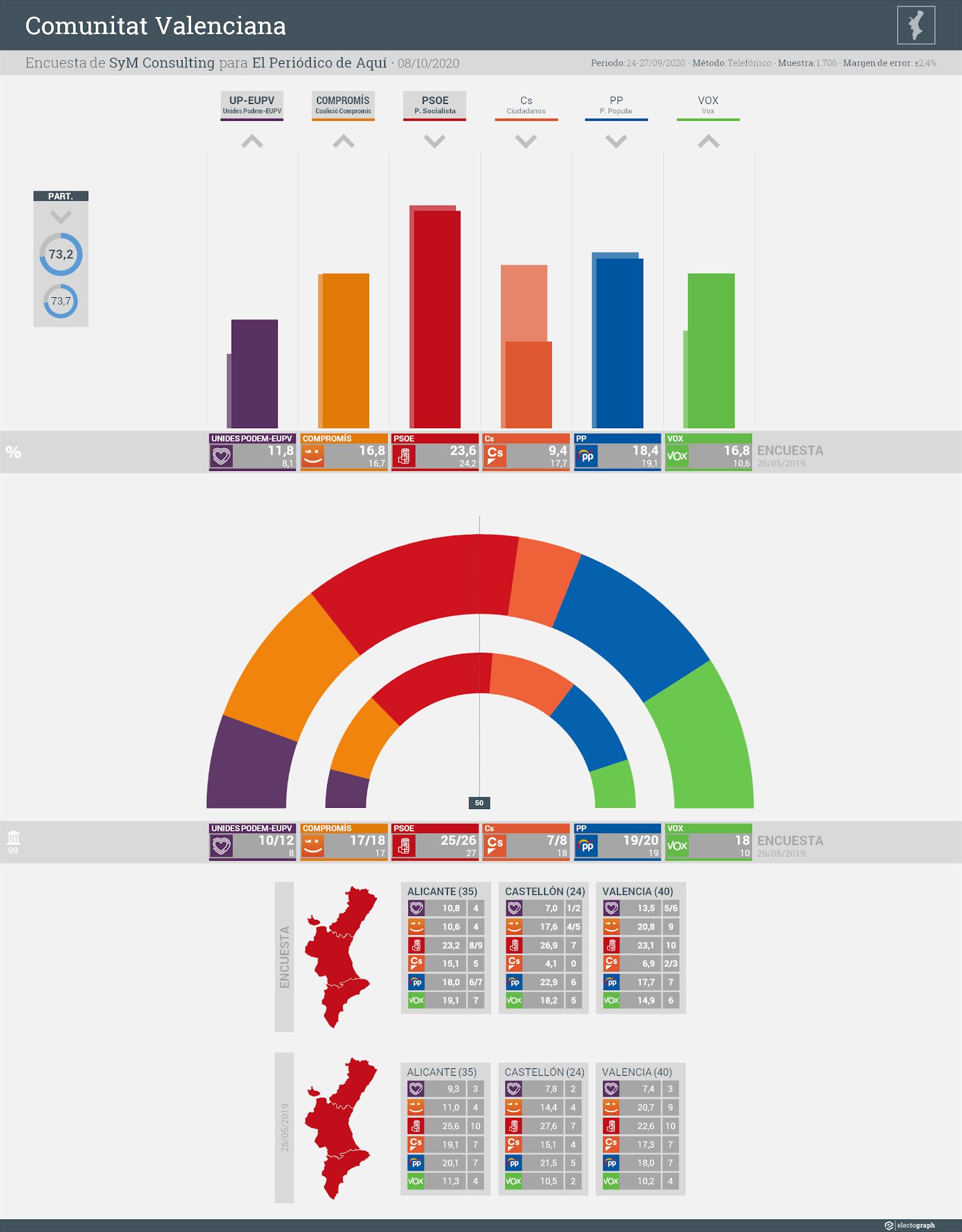 Gráfico de la encuesta para elecciones autonómicas en la Comunitat Valenciana realizada por SyM Consulting para El Periódico de Aquí, 8 de octubre de 2020