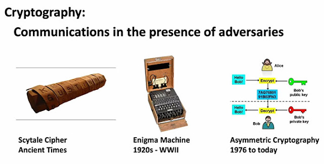 The history of cryptographic technology (Source: MIT Open Course Ware)