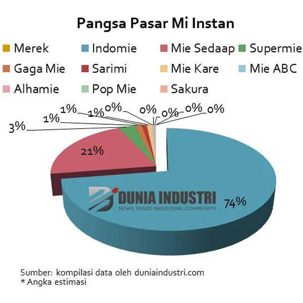 Peta Persaingan Bisnis Mie Instan di Indonesia