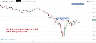 Sector consumer membentuk pattern reversal