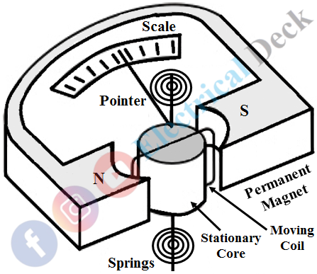 Permanent Magnet Moving Coil Instrument (PMMC)