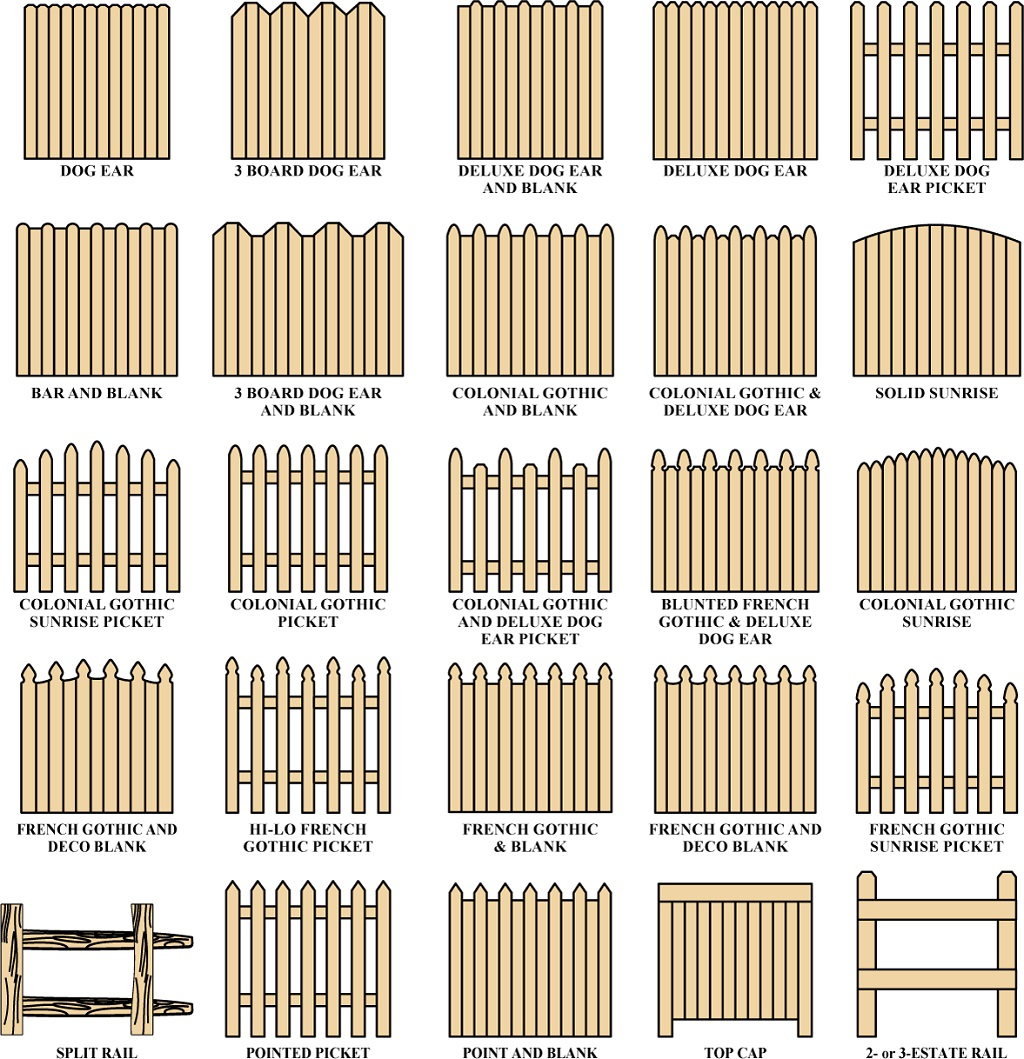Earth In The Past: Types Of Fence Panel