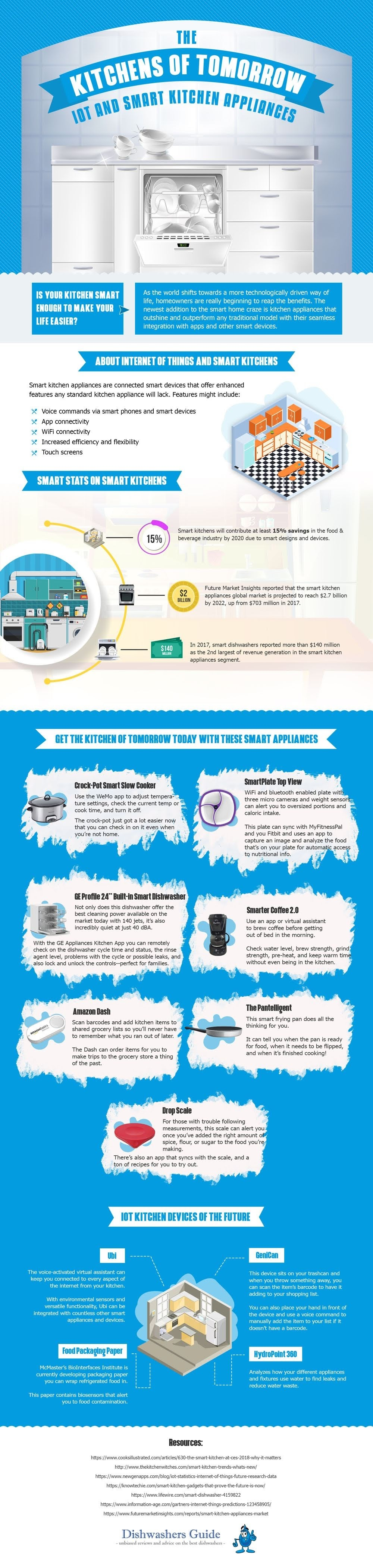 Future Kitchens of Tomorrow: IoT and Smart Kitchen Appliances #infographic