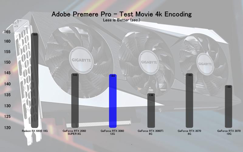 RTX 3060 Adobe Test