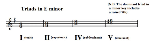 In Grade 5 ABRSM Theory you need to identify the primary triads I, II, IV and V