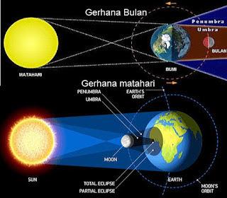 Tata Cara Pelaksanaan Sholat Gerhana Matahari Dan Bulan