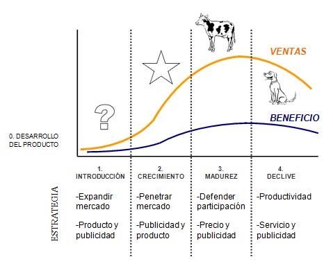 Ciclo de vida de un producto - Matriz BCG