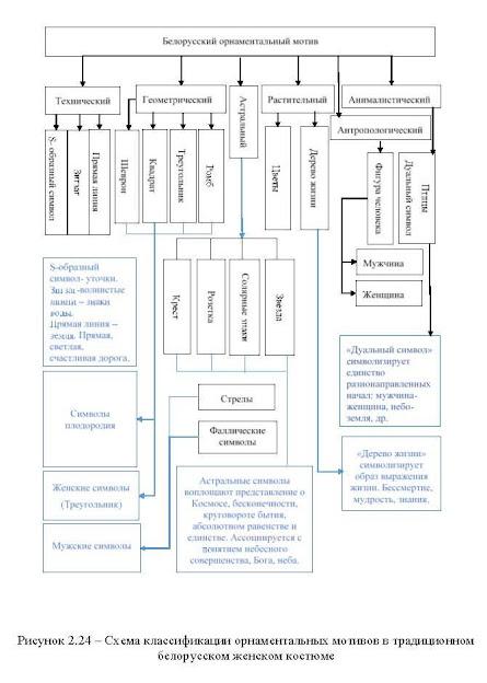 Схема классификации белорусских орнаментальных мотивов