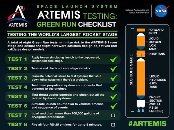 An infographic showing the eight Green Run tests that the Space Launch System's core stage booster needs to complete before it embarks on the Artemis 1 mission next year.