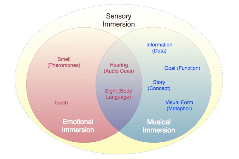 Music Visualisation: Sensory Immersion (Inter-Personal & Musical). #VisualFutureOfMusic #WorldMusicInstrumentsAndTheory