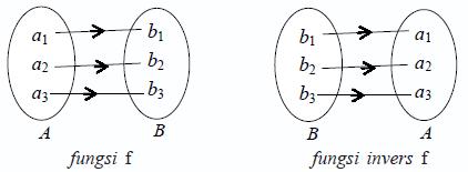 Konsep matematika koma relasi dan fungsi langkah langkah menentukan fungsi invers 1 buatlah permisalan fx y pada persamaan 2 selesaikan persamaan sehingga diperoleh x sebagai fungsi y ccuart Image collections