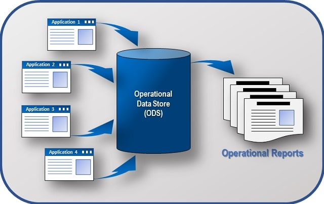 benefits operational data store ods