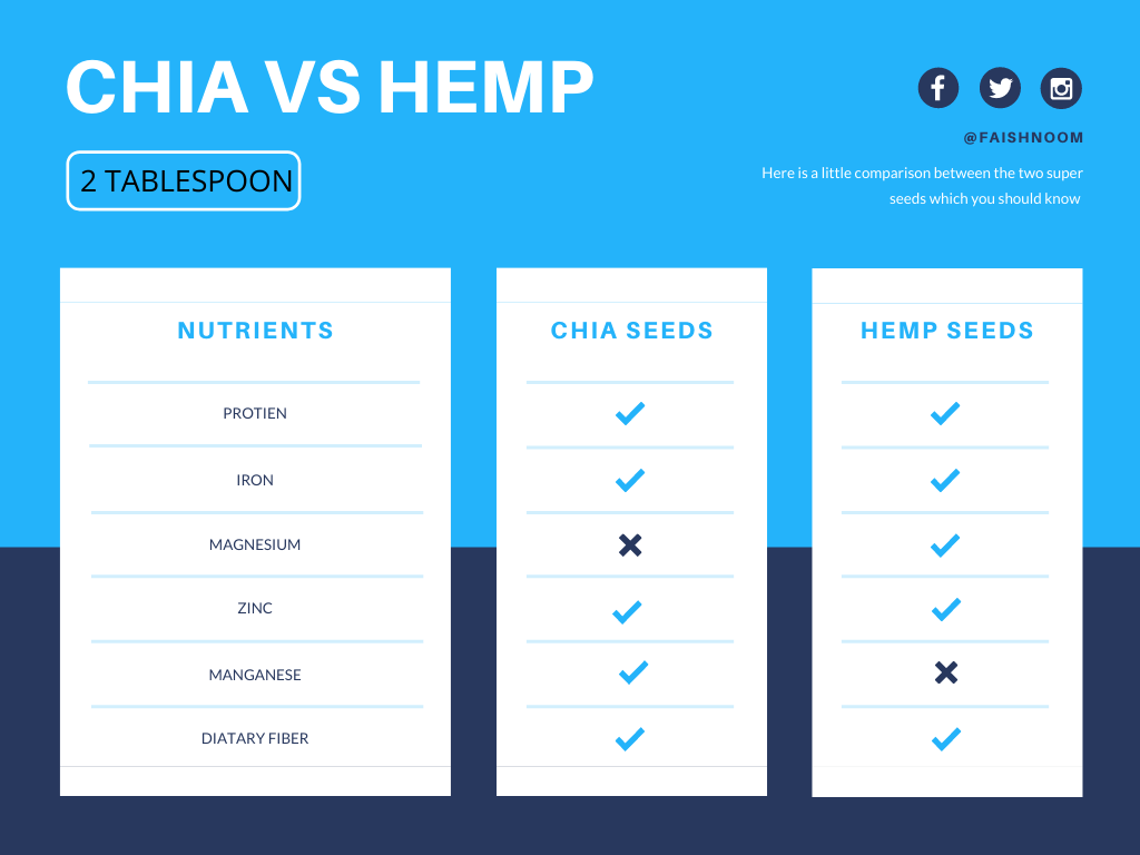 hemp-seeds-vs-chia-seeds