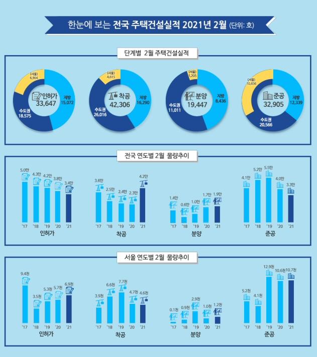 2021년 2월 주택 인허가 전국 33,647호, 전년동월 대비 11.4% 감소