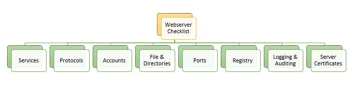 Web Server To-do List: