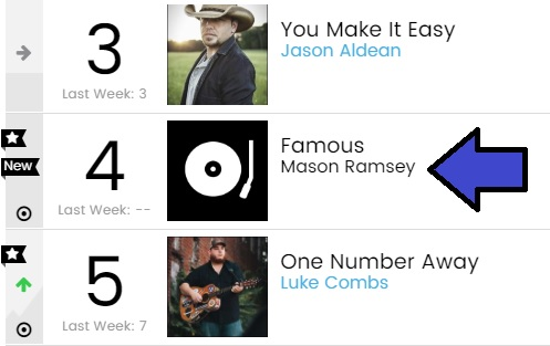 Additionally the song launched at no on country digital sales chart may while drawing million   streams also routes news year old internet sensation mason ramsey rh countryroutesnewsspot