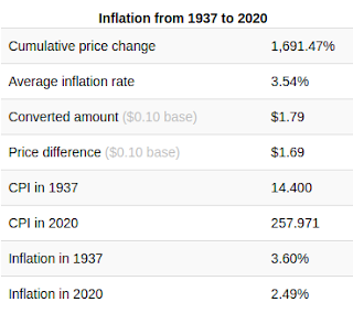 The conversion for inflation between 1937 and 2020.