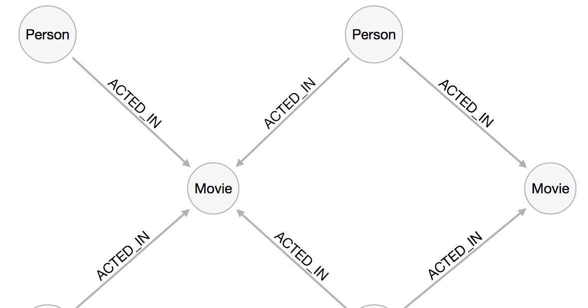 Using Apache Spark and Neo4j for Big Data Graph Analytics