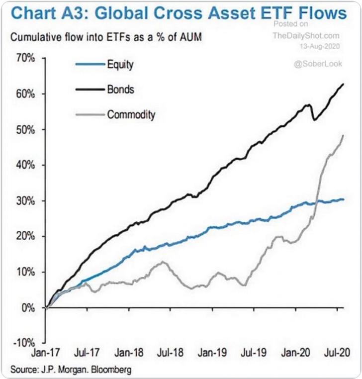 상품(Commodity) 강세장
