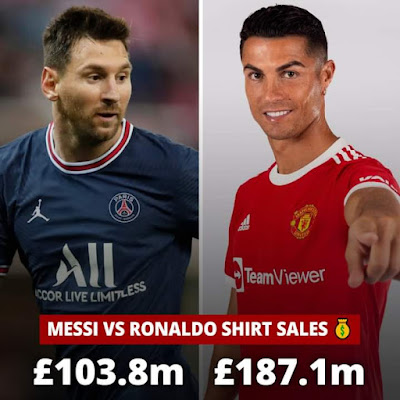 Cristiano Ronaldo's return to Manchester United was a big one, the Portuguese forward broke a record before he even stepped on the pitch for Manchester United. According to analysis, Cristiano Ronaldo'a Ronaldo's jersey generated more than $219 million which was about £186 million. It's now recorded as the biggest shirt sale in the history of the Premier League.  More sales are still coming in, Manchester United and Cristiano Ronaldo fans around the world are still placing their orders on Cristiano Ronaldo's number 7 jersey till today. Online sports retailers reported that Cristiano Ronaldo number 7 shirt for Manchester United had more sales in just a single day than any other person in the world. This record overshadowed Lionel Messi move to Paris Saint Germain, LeBron James to the Los Angeles Lakers, and Tom Brady to the Tampa Bay Buccaneers.    Lionel Messi's shirt sale made £104 million and fans are still placing their orders on the Argentine number 30 shirt. Before Cristiano Ronaldo re-joined Manchester United, Lionel held the record for the most recorded sales but weeks after Cristiano Ronaldo confirmed his move to Manchester United he broke the record. Cristiano Ronaldo was not only breaking records on the pitch, he was also setting more records outside football.  It take someone special to break this World record set by Cristiano Ronaldo, records are meant to be broken. A time will come when Cristiano Ronaldo will no longer be a record holder, just as he snatched the record from previous football players the future generations will definitely beat his record.  Reports say that Ronaldo's Number 7 shirt sale increased by 600% compared to the last summers. It was unbelievable for online researchers, they haven't seen a shirt sold so quickly.