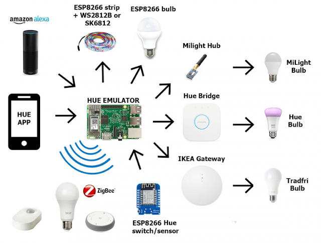 Installing DIYHue on Raspberry pi 4  for Home Automation