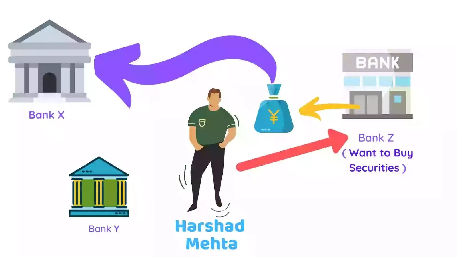 How Harshad Mehta Got Benefited