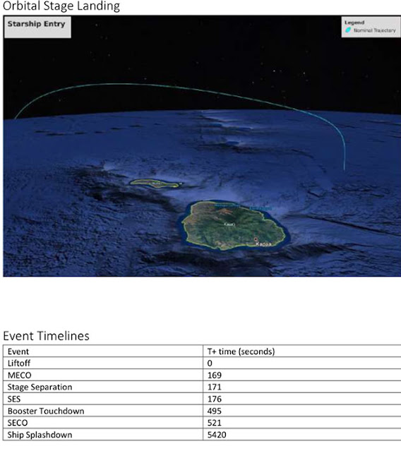 Starship orbital flight details for planned landing off of Hawaii (Source: FCC filings)