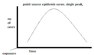 point-source-epidemic-curve-diagram