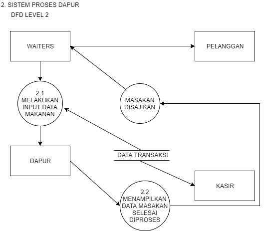Contoh diagram konteks dan nol pada restoran search for wiring contoh diagram konteks dan nol pada restoran images gallery data flow diagram sistem di restoran rh luqmanachakim blogspot com ccuart Image collections