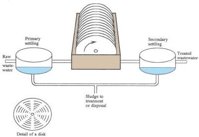 Rotating Biological Contactor (RBC)