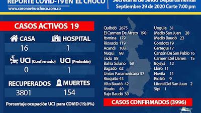 Un solo caso de Covid-19 fue reportado este martes en el Chocó y se localizó en Quibdó.