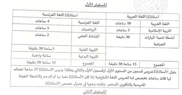 توزيع الحصص بين أستاذ العربية و الفرنسية بالمستوى الأول و الثاني