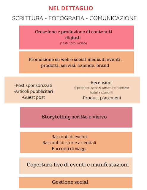 MEDIA KIT BLOGGER ITALIANI