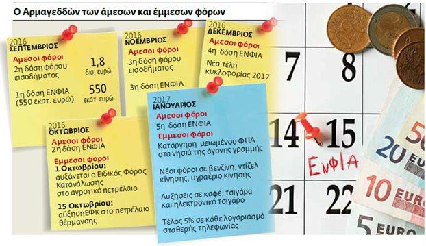Φόροι 30 δισ. ευρώ μέσα σε 150 ημέρες