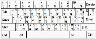 RS CIT MODEL PAPER : HINDI TYPING KEY BOARD