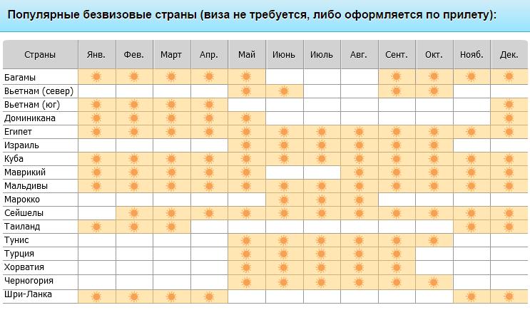 В какую страну лучше летать в августе сентябре