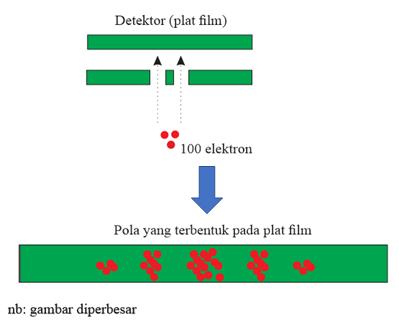 pola difraksi pada elektron