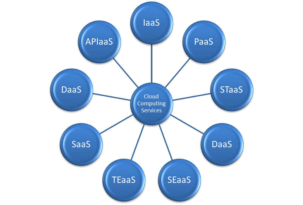 what widely used service is built on cloud- computing technology