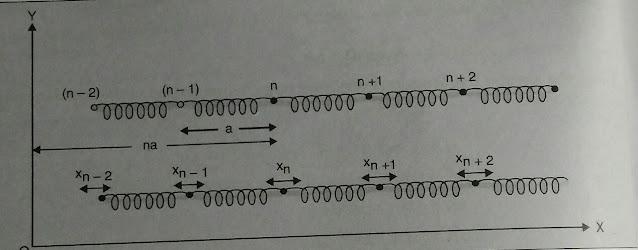 Linear monoatomic vibrations