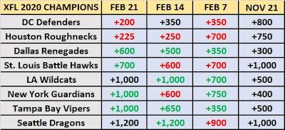 XFL 2020 Champions Betting Odds Ahead Of Week 3