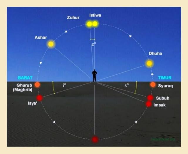 Shalat Dhuha yang Mustajab Jam Berapa?