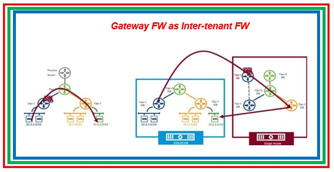 Gateway Firewall in VMware NSX-T